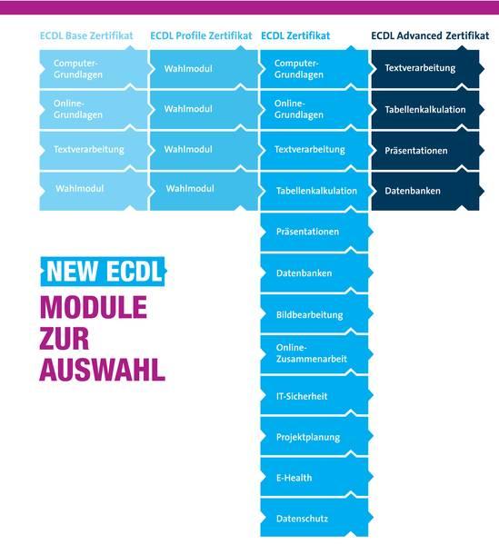 ECDL-Zusatzqualifikation
